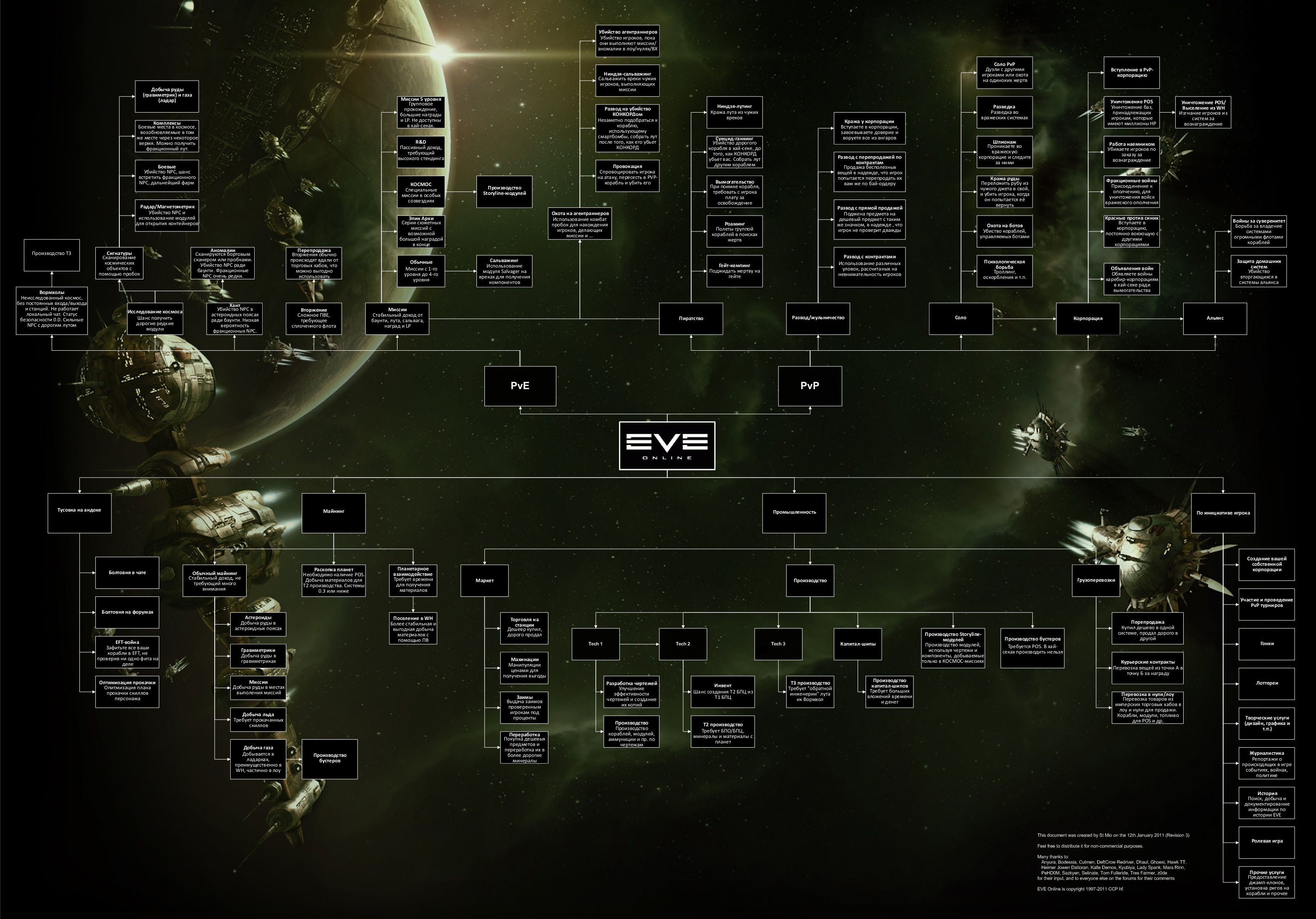 Eve заработок на майнинге lineage 2 interlude дата центры